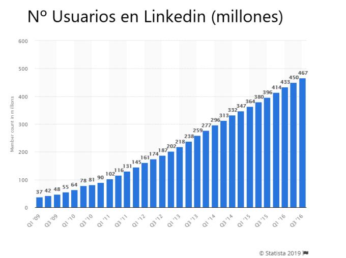 Número de usuarios de Linkedin