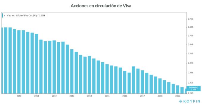 Acciones diluidas circulación Visa 2019
