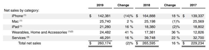 ventas apple por categoría 2019
