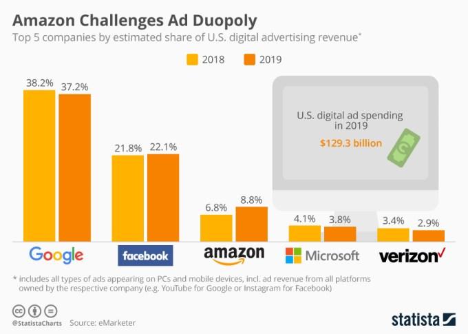 Cuota de mercado publicidad google y facebook en estados unidos
