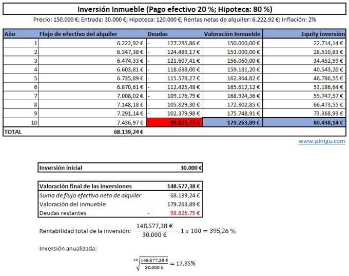 rentabilidad inversión inmueble apalancamiento hipoteca