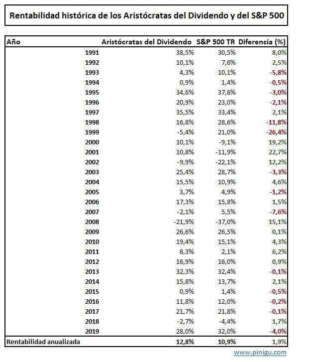 rentabilidad histórica de los aristócratas del dividendo y del s&p 500