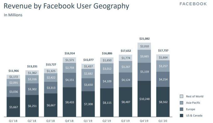 ventas por países facebook
