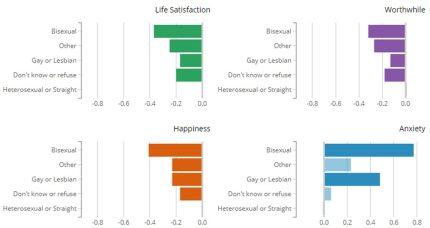 life quality chart lgb ons