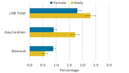 Office for National Statistics graph showing that more men defined as LGB than women