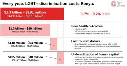The report exposes the cost of anti-LGBT discrimination in Kenya