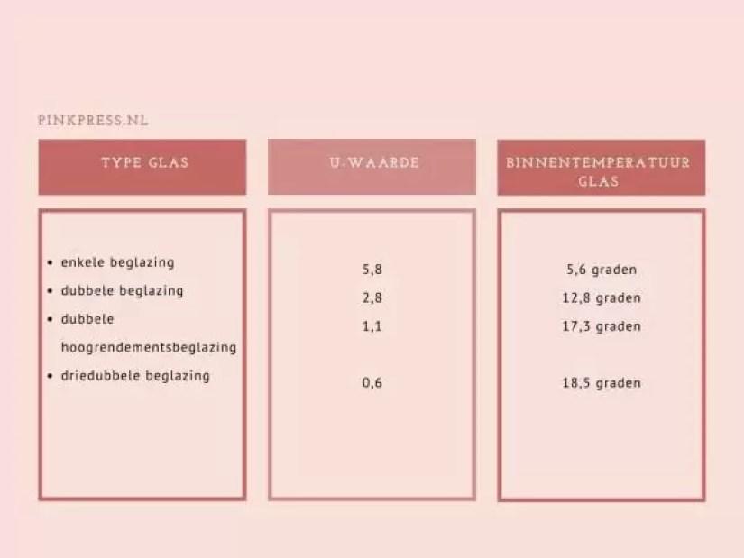 infographic dubbele beglazing pinkpress