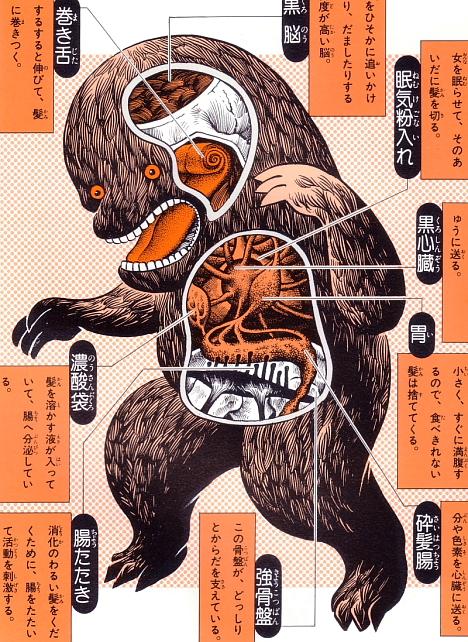 Kurokamikiri anatomical illustration from Shigeru Mizuki's Yokai Daizukai --