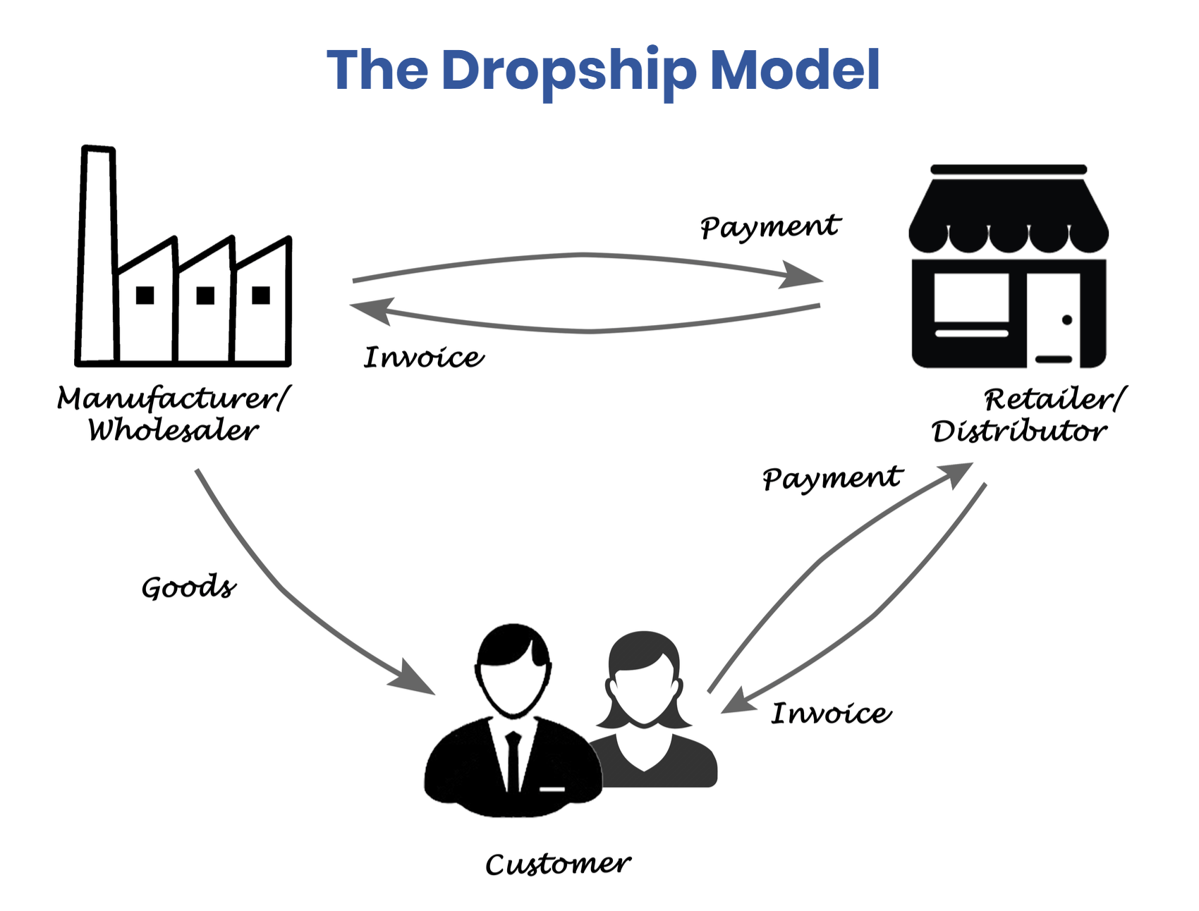 How To Start A Dropshipping Business In 5 Simple Steps