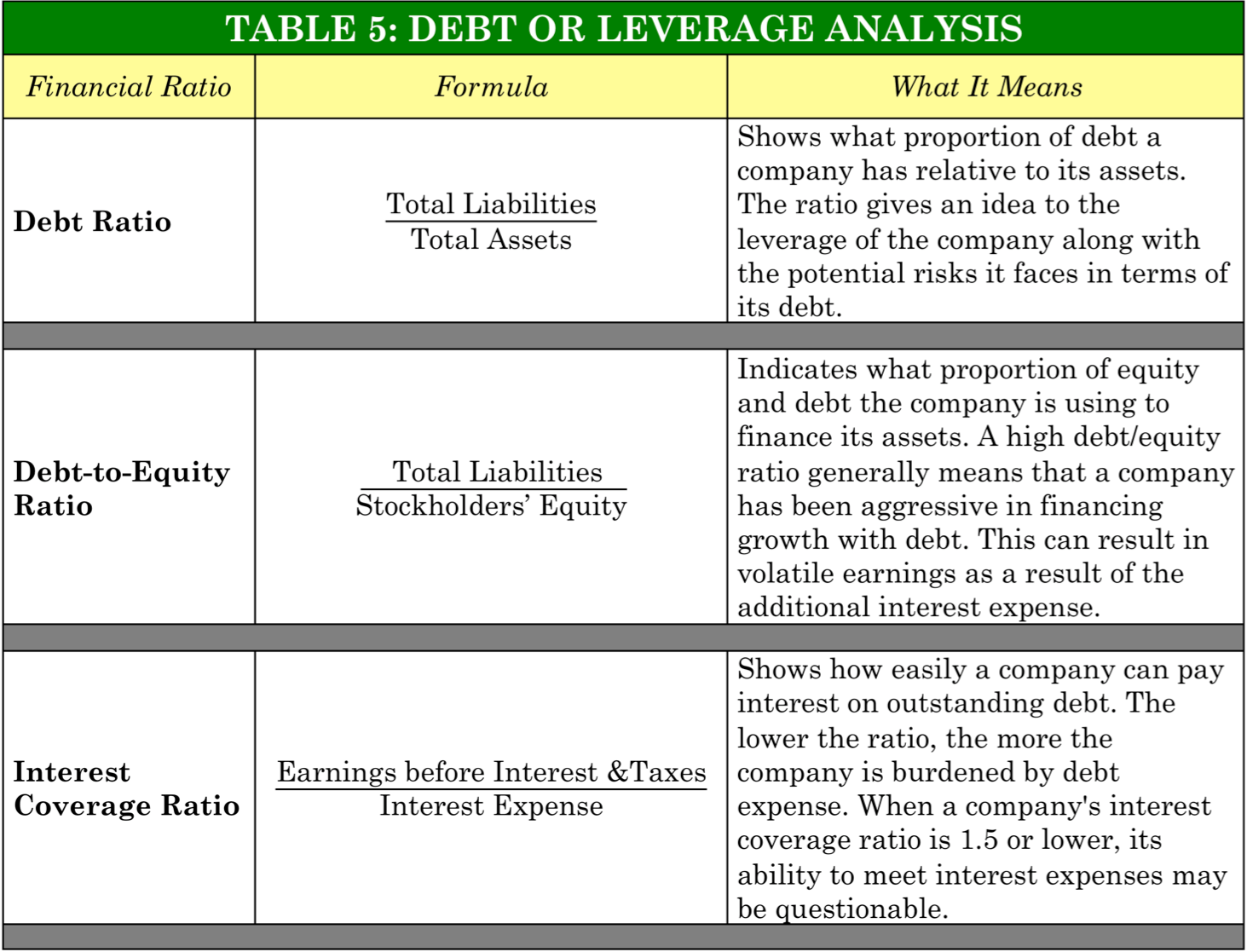 PinoyInvestor Academy - Fundamental Analysis - debt analysis