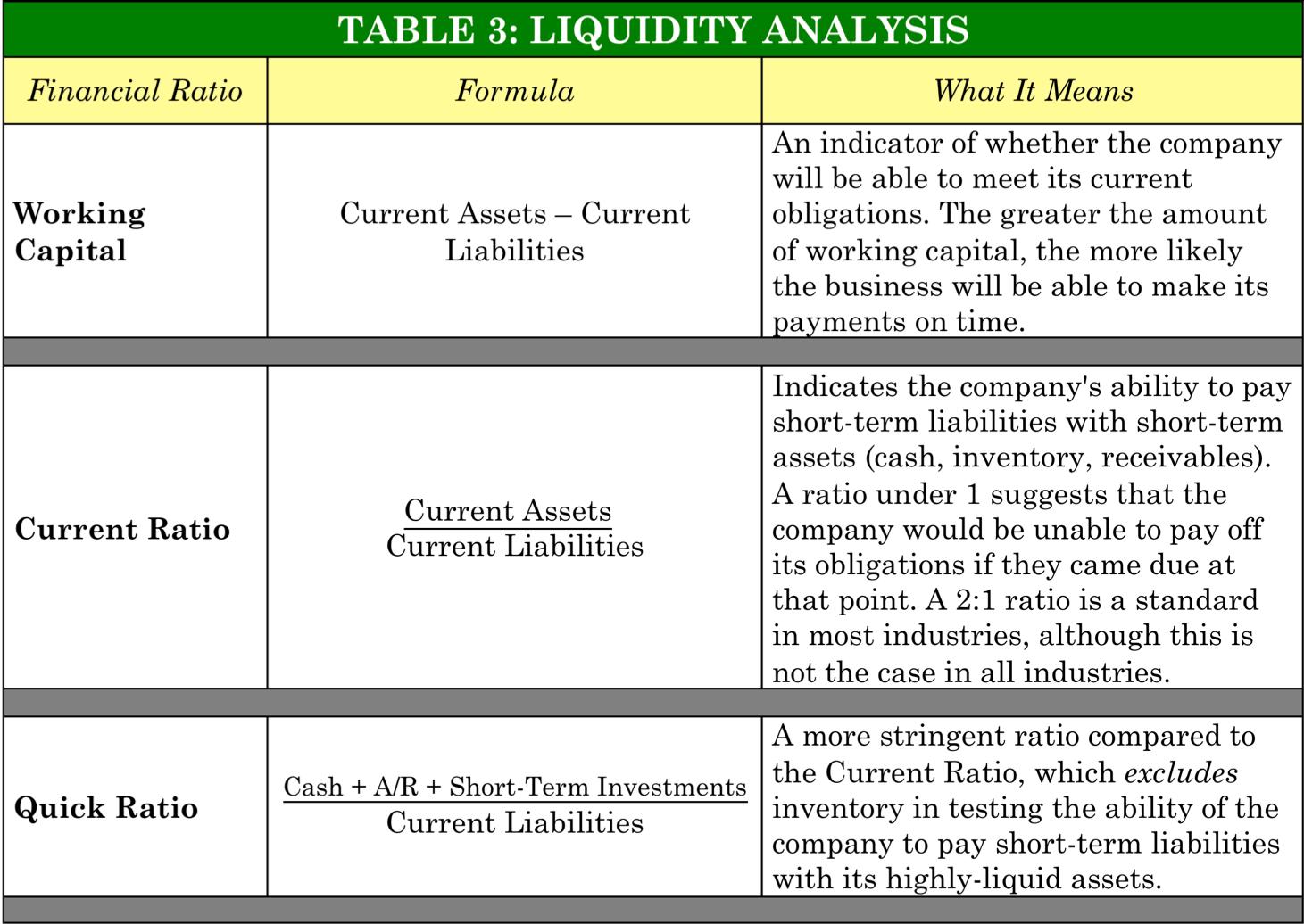 PinoyInvestor Academy - Fundamental Analysis - liquidity analysis