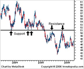 PinoyInvestor Academy - Technical Analysis - support resistance 3