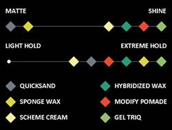 Hanz de Fuko hair care style chart