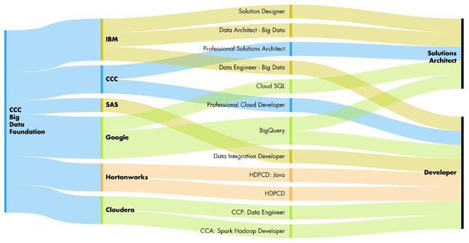 Corso e certificazione Big Data Foundation