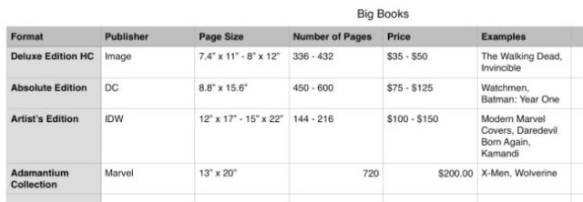 Chart comparison of the different types of big books