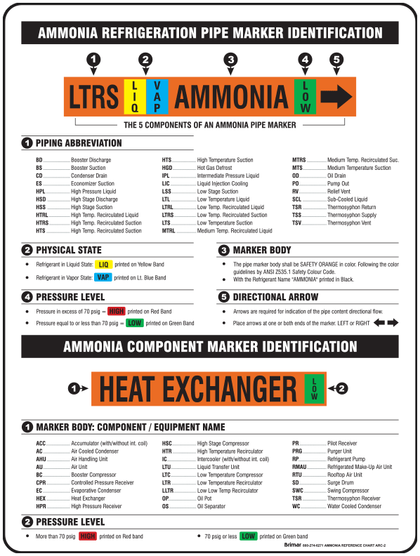 Pipe Marking Color Chart
