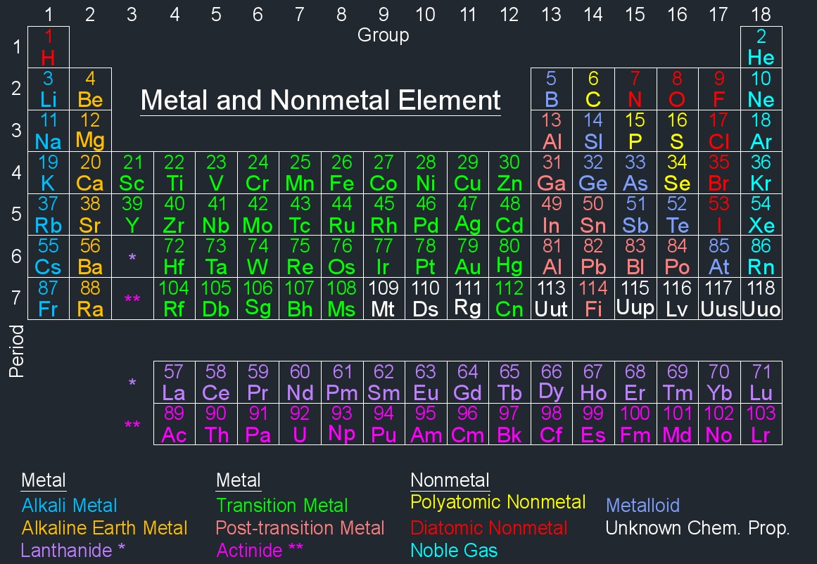 Periodic Table Metalloids Metals