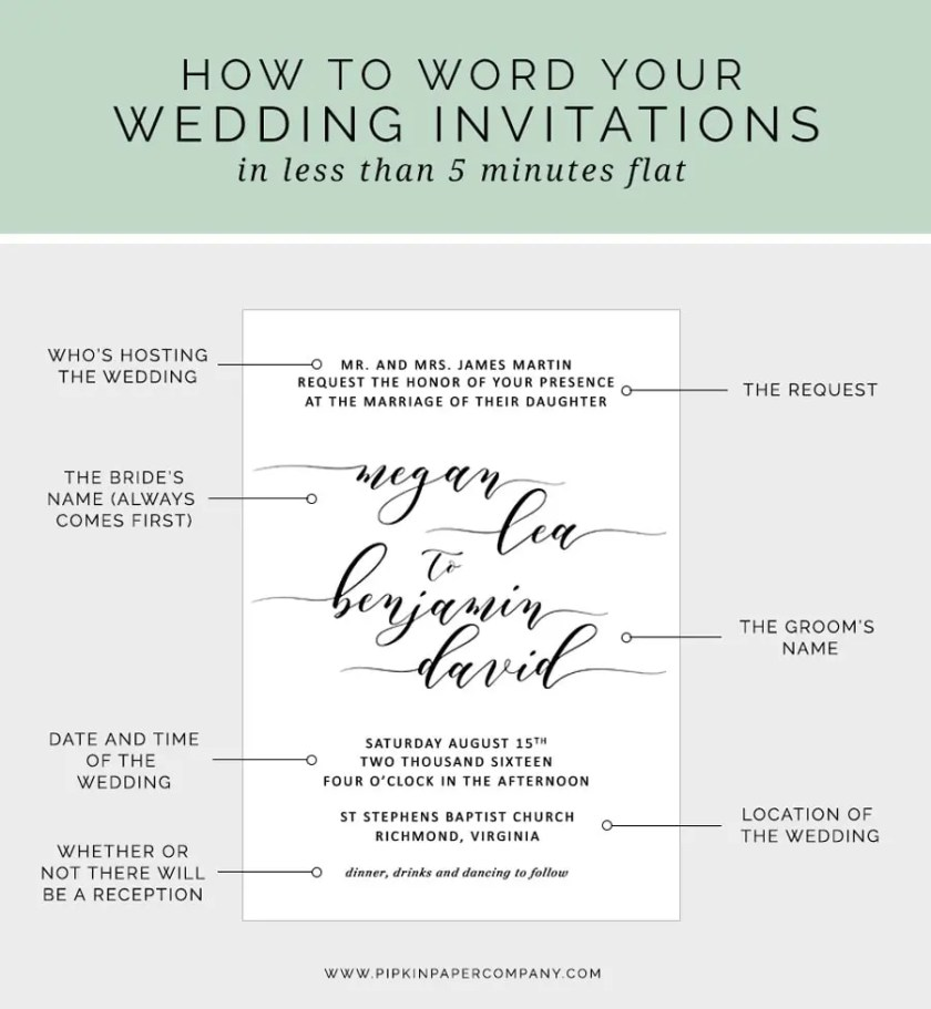 At A Loss For What To Say On Your Wedding Invitations Here S How Write