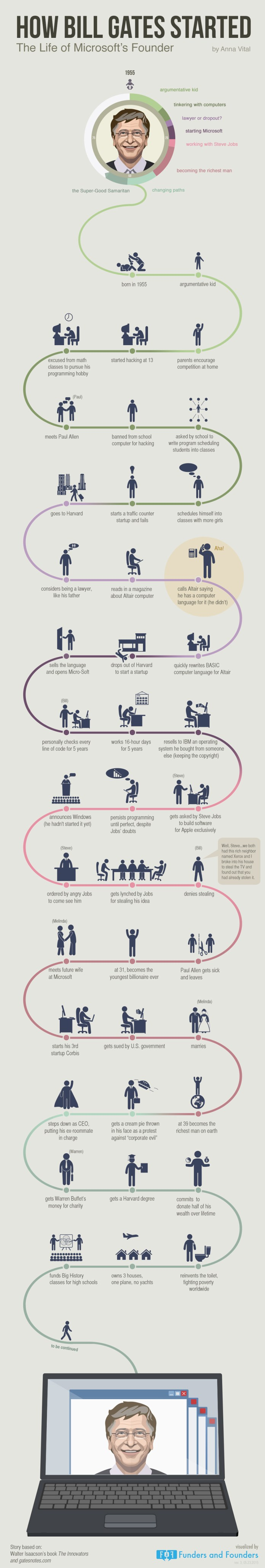 how-bill-gates-started-microsoft-founder-motivational and inspirational infographic
