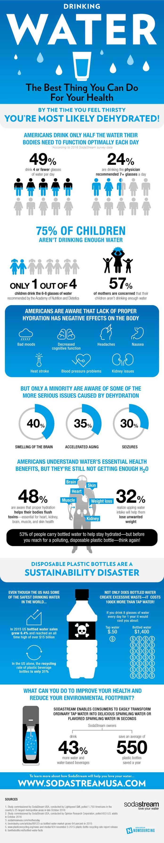 how much water do we need to drink, drinking soda. Infographic about water in our body.