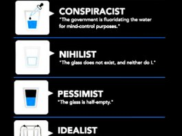 How we all react to half glass of water. Points of view. Info Graphic.