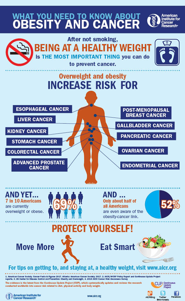 obesity-and-cancer-info grapic