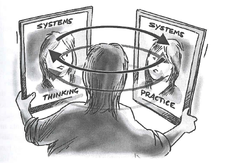 An-image-of-the-dynamic-relationship-between-systems-thinking-and-systems-practice.