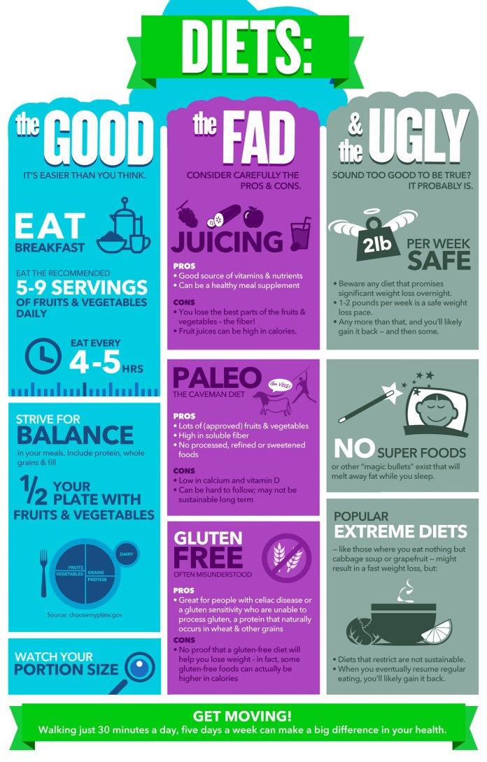Diets.-Everyting-you-should-know-about-diets-all-in-one-infographic.-Healthy-America