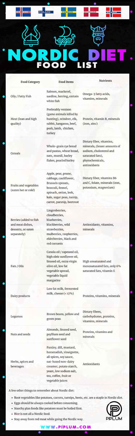 Nordic-diet-countries-food-list-poster-denmark-sweden-norway-iceland-and-finland