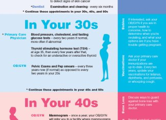 Tests-for-Women-by-Age-Infographic