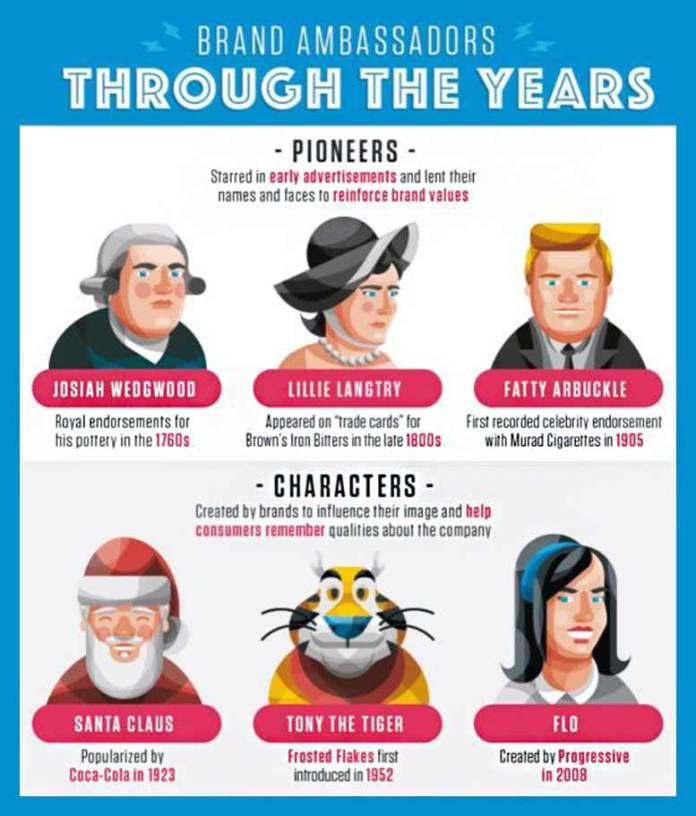 brand-ambassadors-fitness-influencers-infographic