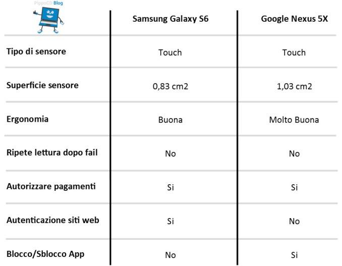 infografica confronto lettore impronta digitale smartphone