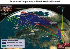 Europian_Missile_Defense