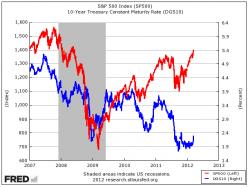 Korrelation von S&P500 Index und Renditen 10-jähriger US Anleihen