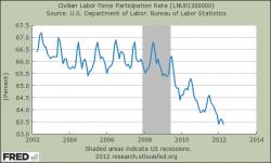 Teilnahme von Zivilpersonen am Arbeitsmarkt in Prozenten
