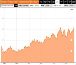 Rendite der 10-jährigen Staatsanleihe