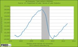 Graphik zur NFP der USA- nicht-landwirtschaftliche Gehaltabrechnungen
