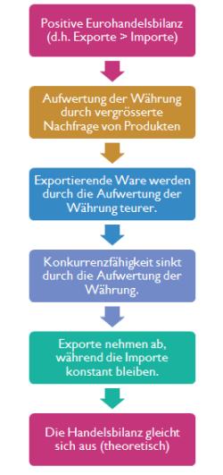 Zyklus der Handelsbilanz