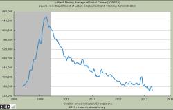 US Arbeitslosenanträge