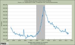 Anträge für Arbeitslosenhilfe- 4 Wochen-Durchschnitt