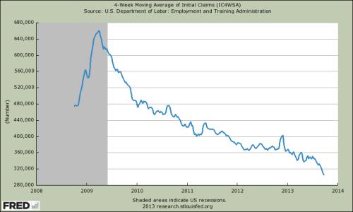 4 Wochen gleitende Durchschnitt der Arbeitslosenanträge