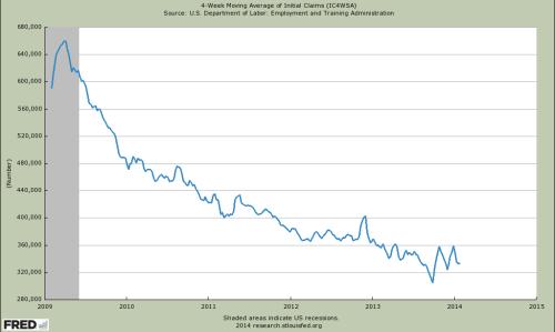 4 Wochen gleitender Durchschnitt für Arbeitslosenhilfe-Anträge