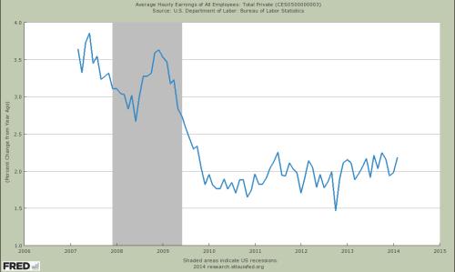 Die prozentuale Veränderung des Durchschnittlohns zum Vorjahr