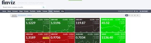 Finviz visualisiert die Finanzmärkte