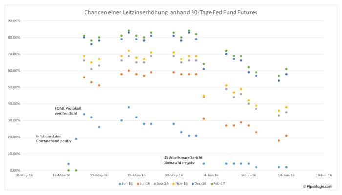 Punktediagramm Markterwartungen einer Leitzinserhöhung