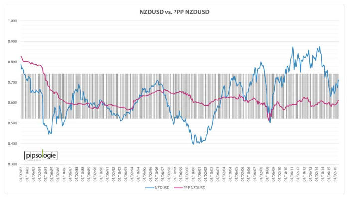 NZDUSD versus Kaufkraftparität NZDUSD