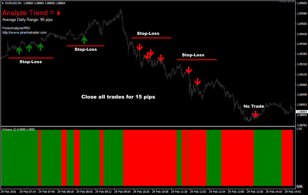 ADR-Forex-Scalping-Strategy
