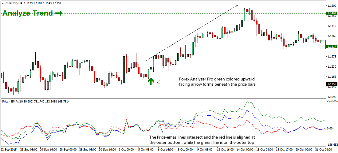 EMA-forex-trading-strategy