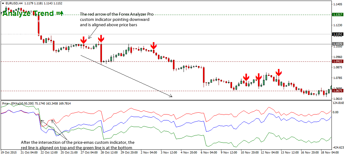 150 ema forex strategy cimenlik fortress investment