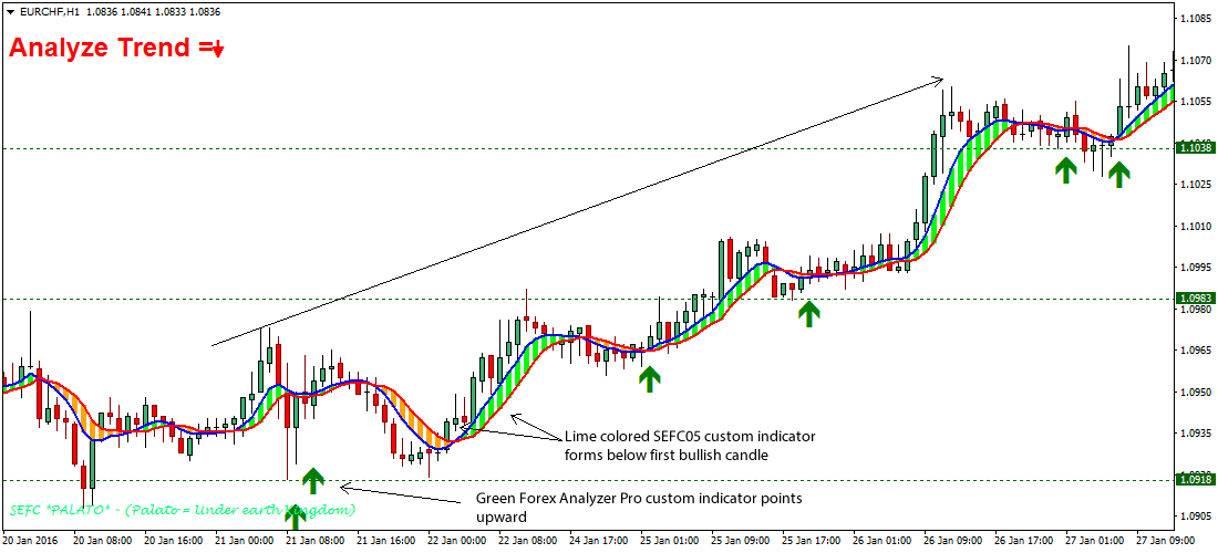Forex trend following ea who monitors forex